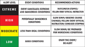 Event alert system table
